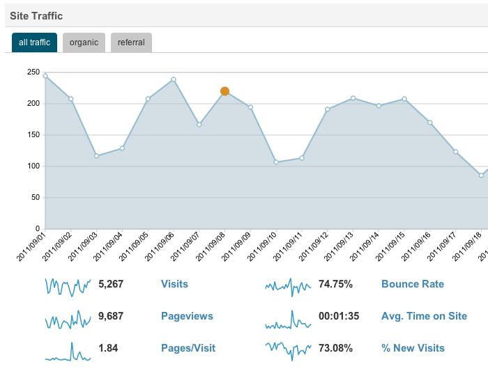 Google AnalyticsをWordPress管理画面で閲覧するためのプラグイン「Analytics360°」